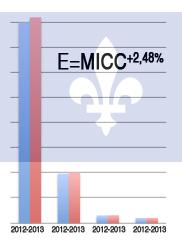 El MICC aumenta sus tarifas el 1 de enero 2013 -