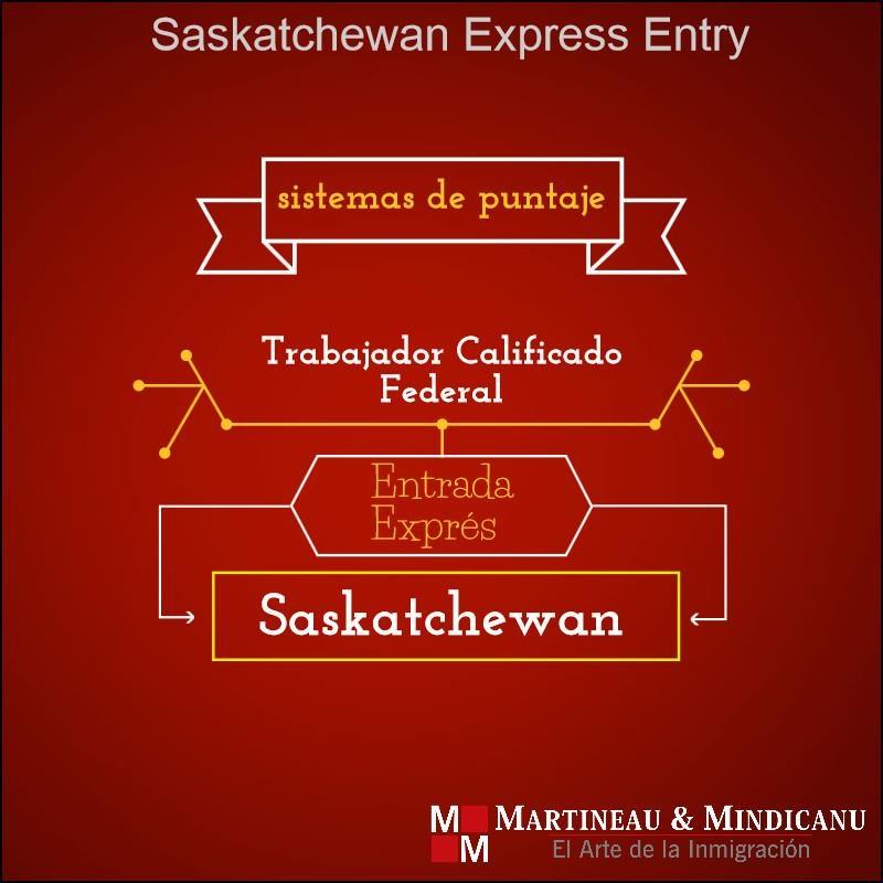 Saskatchewan EE path