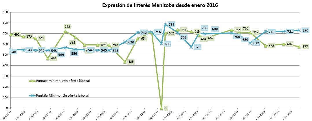 Expresión de Interés – Manitoba -