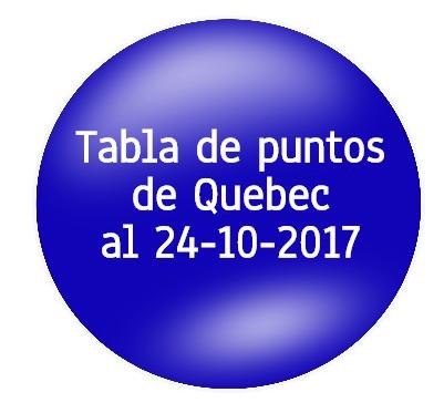 Trabajadores Calificados de Quebec 2017 -
