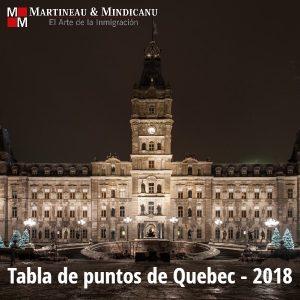 Tabla de puntos de Quebec y Nuevo reglamento -
